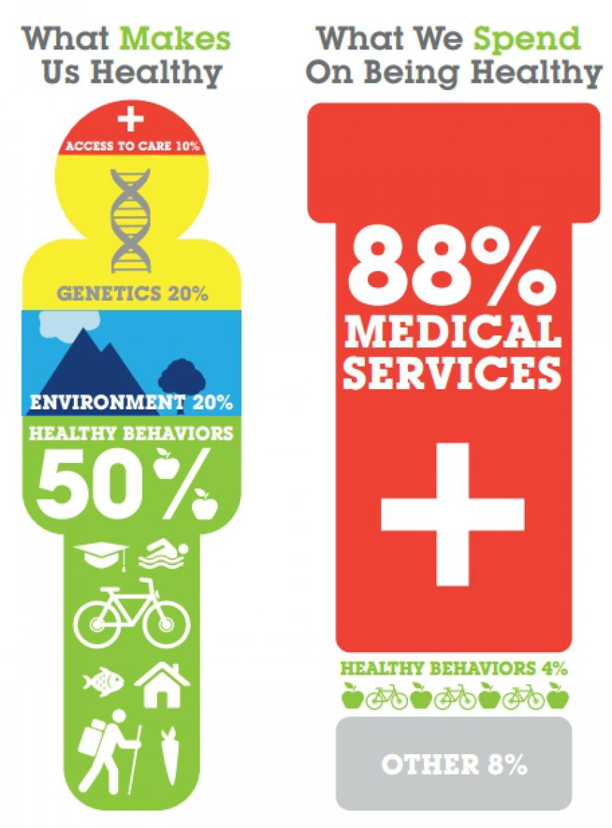 Sick care vs. Health care?